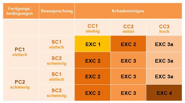 Klassifizierungsmatrix3