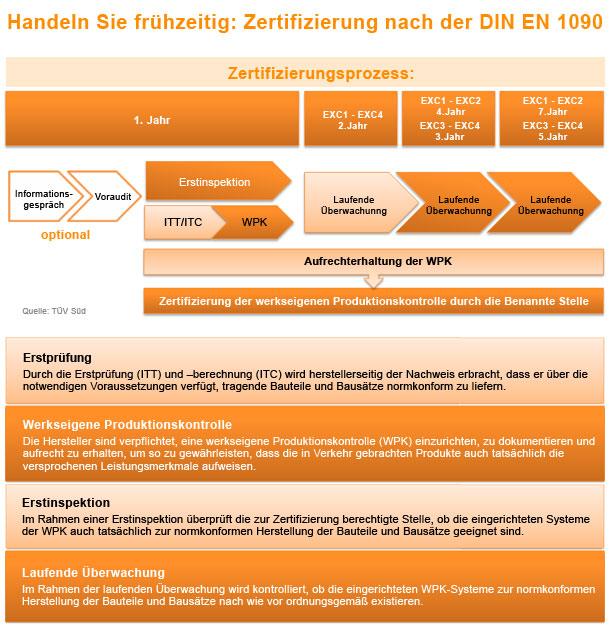 zertifizierungsprozess2
